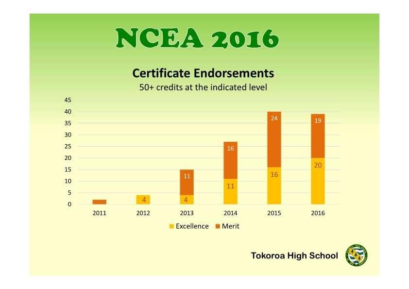 Certificate Endorsements