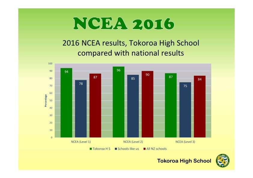 NCEA Achievement 2016