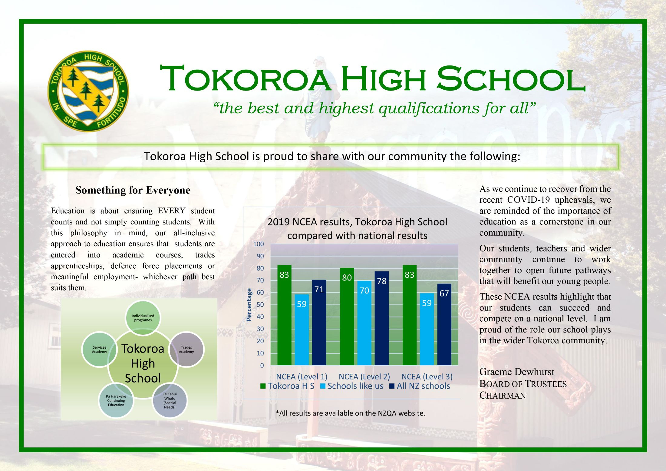 Ths Results For 2019   For Publication
